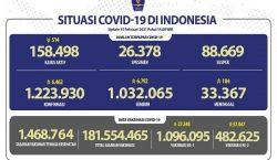 Situasi COVID-19 Indonesia: Sembuh: 6.792, Kasus Baru: 6.462